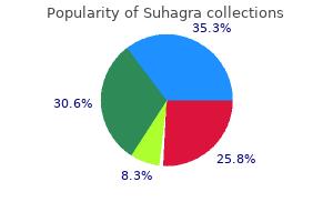 cheap suhagra 100mg free shipping